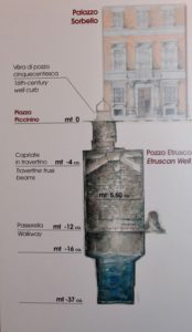 A diagram of the Etruscan well in Perugia.